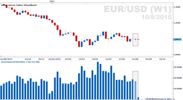 Forex : Rapport sur le volume d'échange réel des paires majeures au 10 août 2015