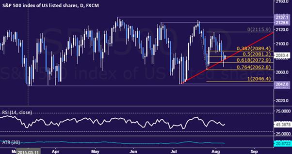 S&P500 : Le cours sur un pivot