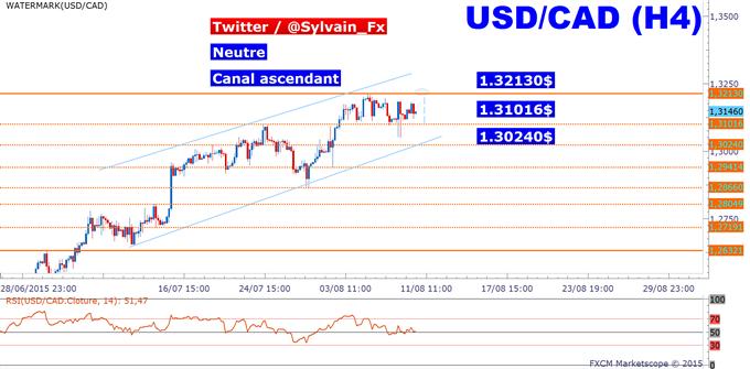 USD/CAD: La neutralité domine toujours, range entre 1.31$ et 1.32$.