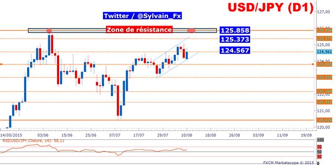 USD/JPY_:_Cadrage_moyen_terme.