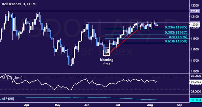 US Dollar Technische Analyse: Obere Range-Begrenzung hält weiterhin