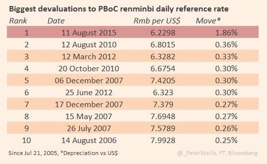 Chinesische Notenbank interveniert überraschend