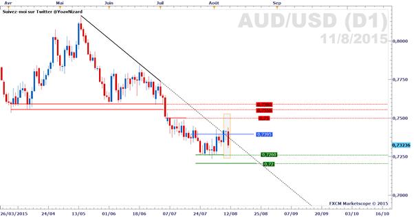 AUD/USD_:_Triple_sommet_potentiel