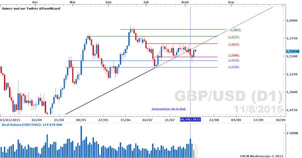 GBP/USD : Le câble toujours bloqué