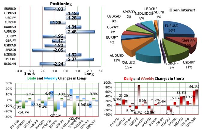 SSI FXCM : Le positionnement des traders sur les paires de devises majeures au mardi 11 août 2015.