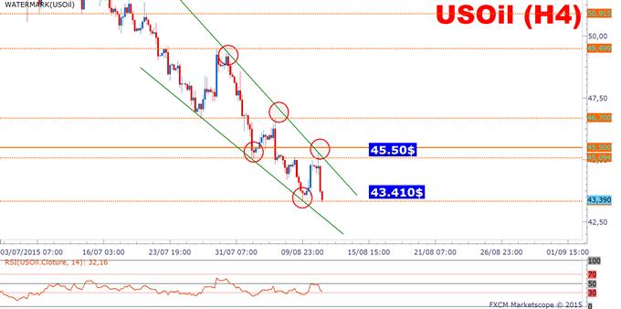 WTI: La baisse s'accentue suite à la dévaluation du yuan chinois!