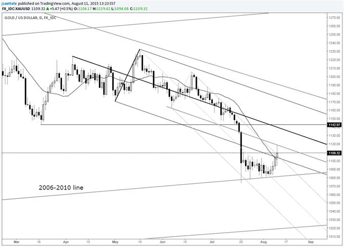 Gold 1095/97 is Key Short Term Level