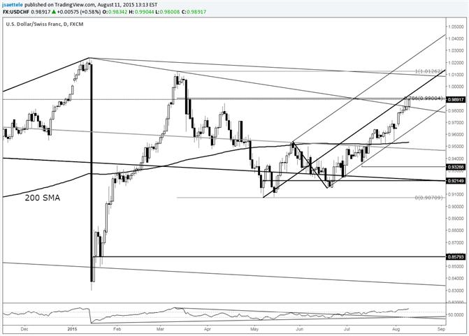 USD/CHF Breaks above Trendline; Median Line Test Coming