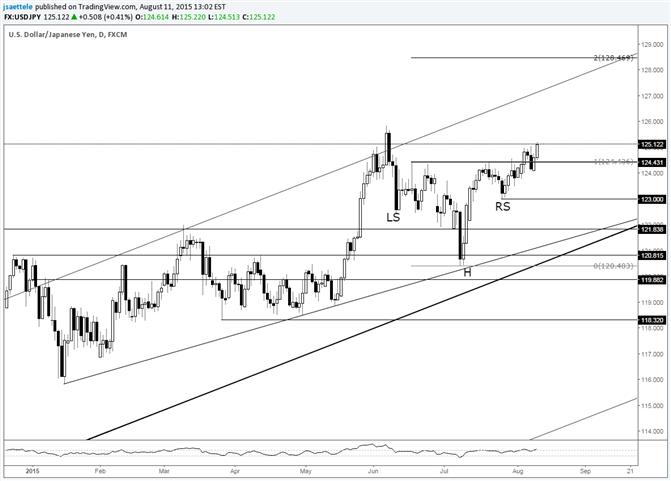 USD/JPY Follows Through on Breakout