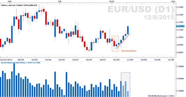 Forex : Rapport sur le volume d'échange réel des paires majeures au 12 août 2015
