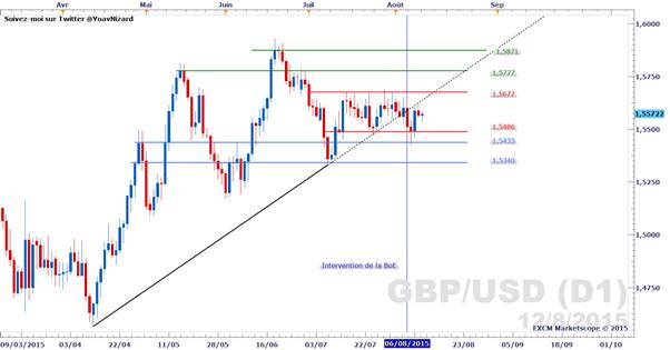 GBP/USD_:_Le_cours_sans_direction_en_attendant_le_chômage_britannique