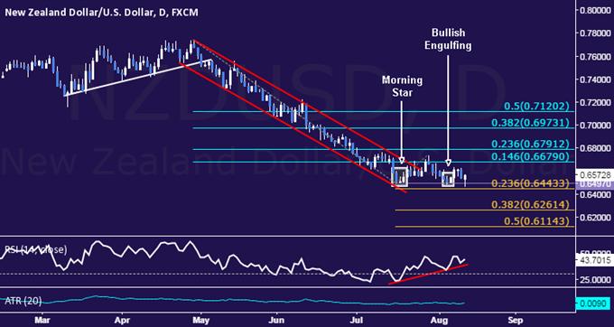 NZD/USD Technical Analysis: Double Bottom Still Taking Shape