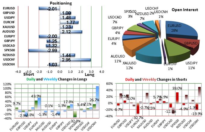 SSI FXCM : Le positionnement des traders sur les paires de devises majeures au jeudi 13 août 2015.