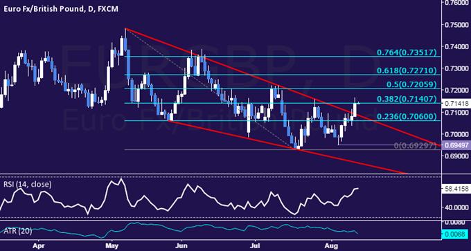 EUR/GBP Technical Analysis: Three-Month Resistance Broken
