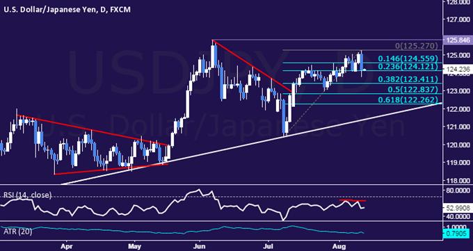 USD/JPY Technical Analysis: Bearish Reversal in Progress?