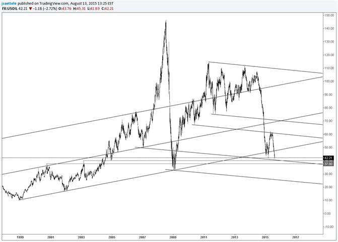 Crude sinkt auf steile, kurzfristige Abwärtstrendlinie