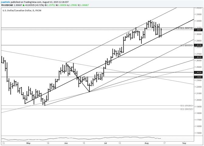 USD/CAD Rebounds from Median Line