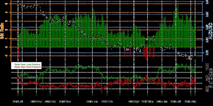 Australian Dollar Forecast Firmly in Favor of Weakness