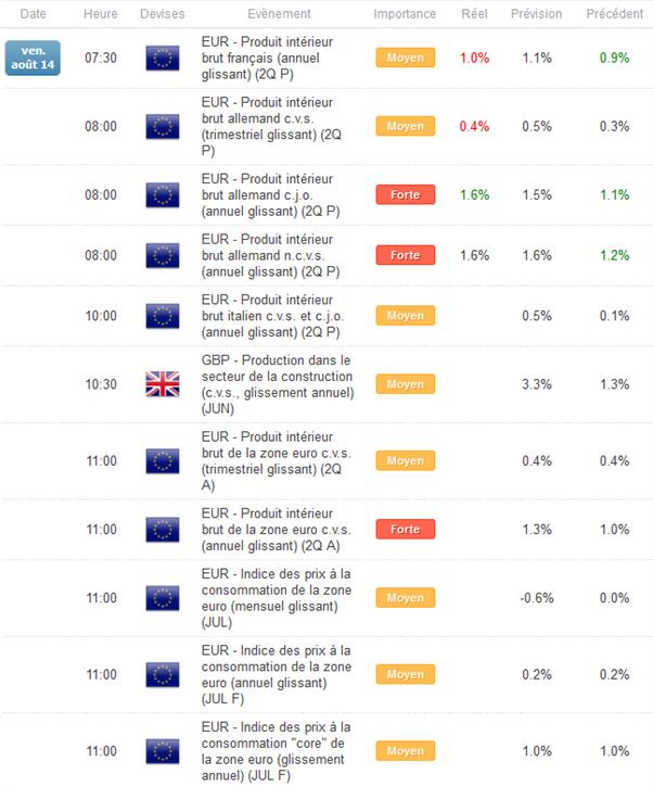 EUR/GBP : Marché indécis en attendant le PIB de la zone euro
