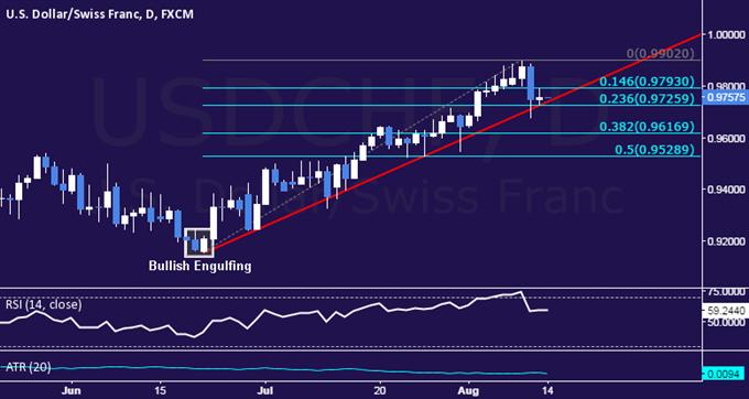 USD/CHF Technical Analysis: Selloff Stalls at Key Trend Line