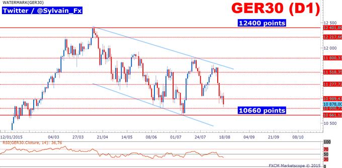 DAX30: L'indice allemand consolide, que manque-t-il pour une reprise haussière?