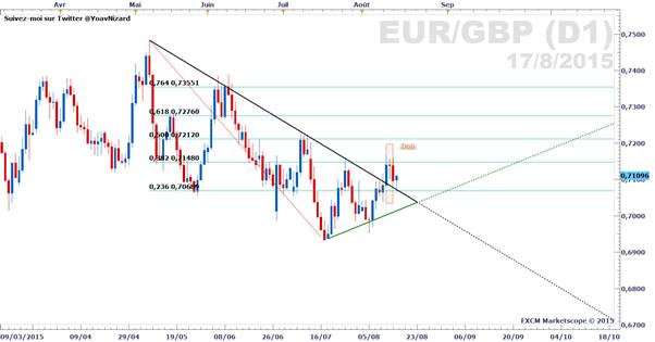 EUR/GBP_:_Potentiel_haussier_du_cours