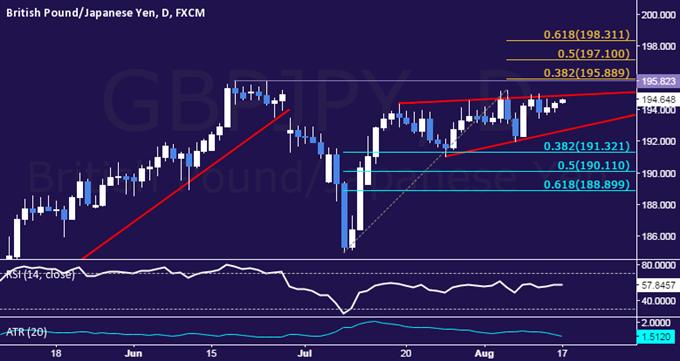 GBP/JPY Technical Analysis: Still Stalling Near 195.00 Mark