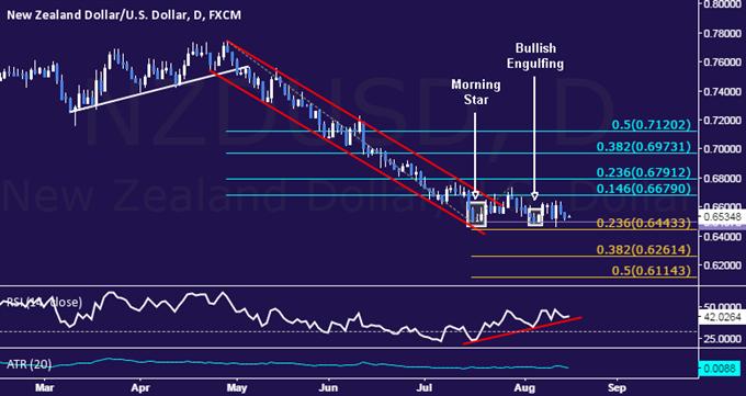 NZD/USD Technical Analysis: Bottoming Still in Progress