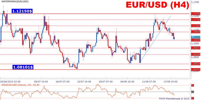 CAC40 - EURUSD: Acheter la rumeur, vendre la nouvelle!