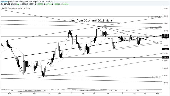 GBP/USD Breakout Attempt Runs into Trendline