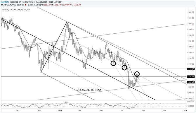 Gold nicht der Lage, die frühere Steigung-Unterstützung zu überwinden