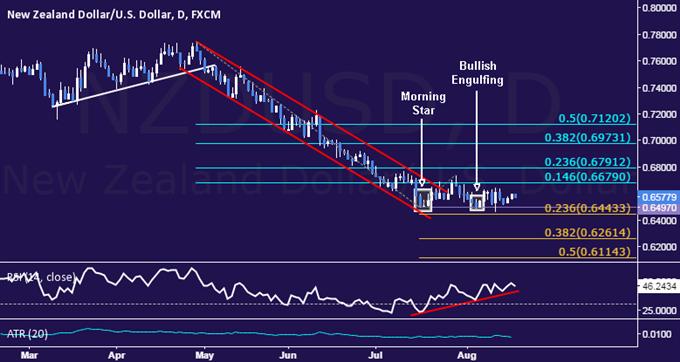 NZD/USD Technical Analysis: Trying to Drift Upward Anew