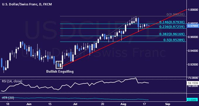 USD/CHF Technical Analysis: Still Stuck in Narrow Range