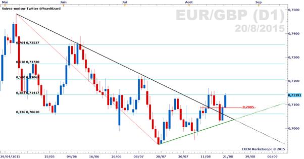 EUR/GBP_:_Les_ventes_au_détail_britanniques_stimulent_le_cours