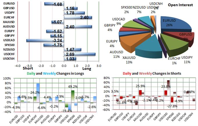 SSI FXCM : Le positionnement des traders sur les paires de devises majeures au jeudi 20 août 2015