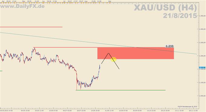 Trading Setup: Short XAU/USD