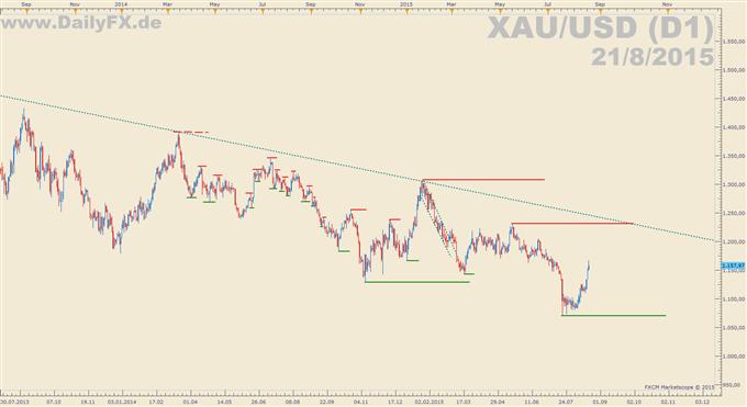 Fed vs. Gold