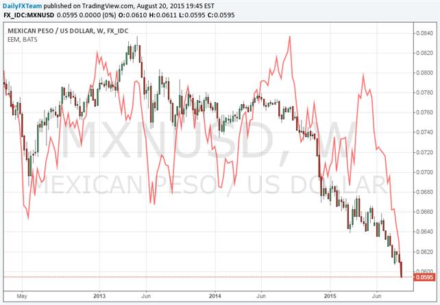Forex meksikon peso