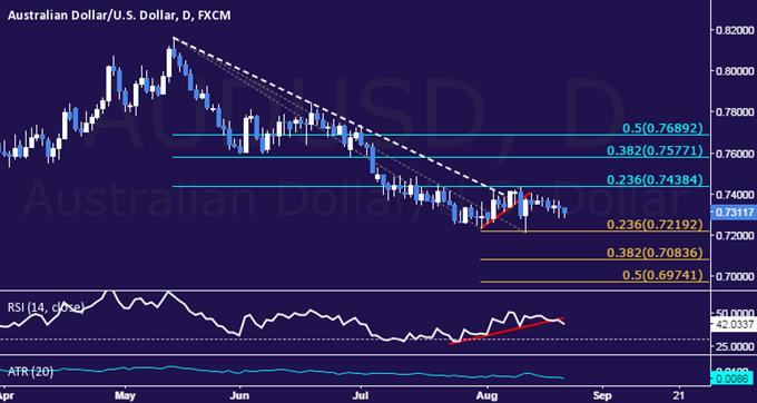 AUD/USD Technical Analysis: Treading Water Below 0.75