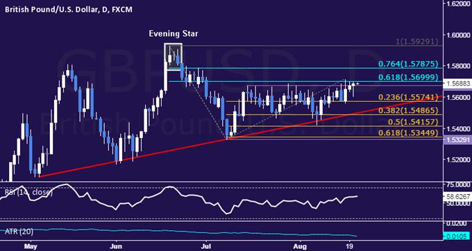 GBP/USD Technical Analysis: Stuck at Range Top Resistance