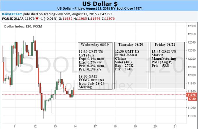 Dollar Drops Alongside Stocks but Haven Bid Can Come Roaring Back
