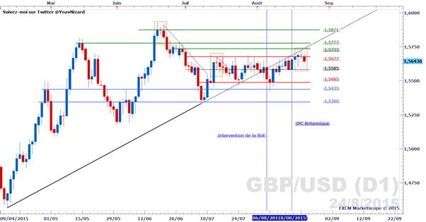 GBP/USD_:_Le_cours_débute_la_semaine_par_un_gap_baissier_après_une_clôture_en_doji