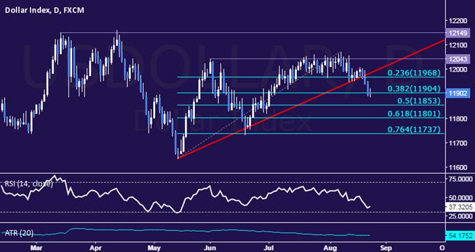 US Dollar Technische Analyse: Voraussichtlich tiefere Verluste