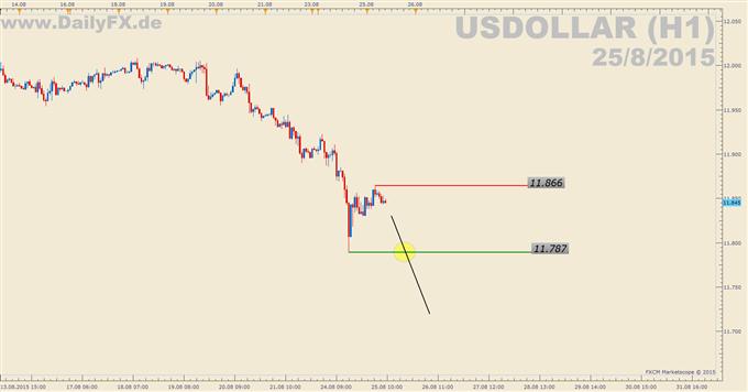 Trading Setup: Short USDOLLAR