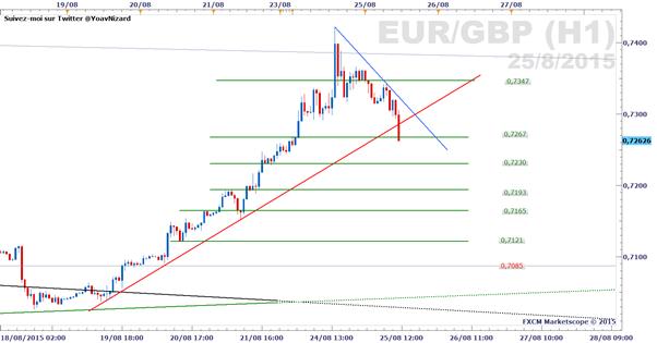 EUR/GBP : Le cours retrace sa hausse