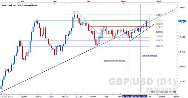 GBP/USD_:_Le_marché_semble_choisir_sa_direction