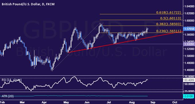 GBP/USD Technical Analysis: Inching Toward June Highs