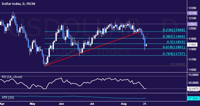 US Dollar Technische Analyse: Das Minus lässt den umfassenderen Trend intakt