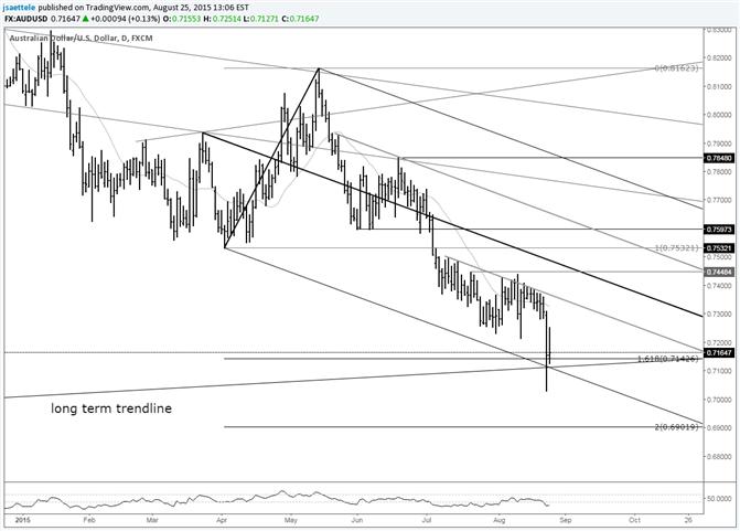 AUD/USD at Long Term Trendline