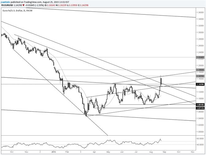 EUR/USD zieht sich nach Breakout zurück